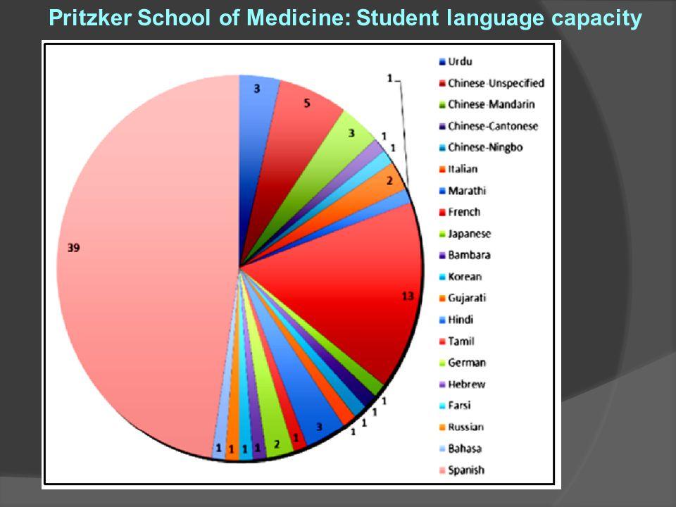Pritzker School of Medicine: Student language capacity