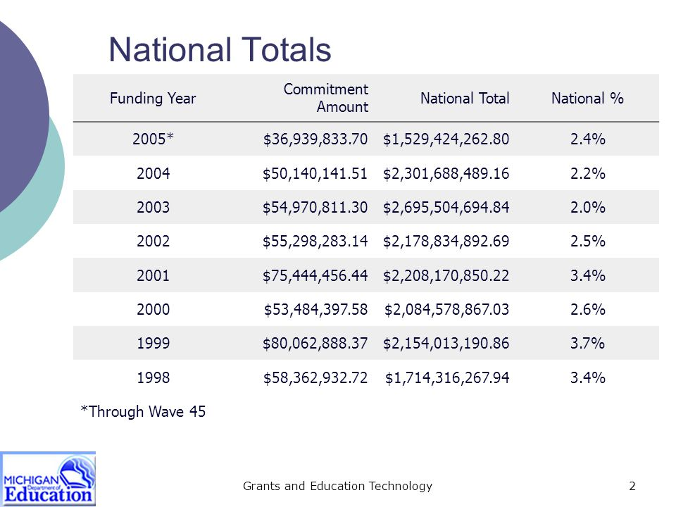 Grants and Education Technology2 National Totals Funding Year Commitment Amount National TotalNational % 2005*$36,939,833.70$1,529,424,262.802.4% 2004$50,140,141.51$2,301,688,489.162.2% 2003$54,970,811.30$2,695,504,694.842.0% 2002$55,298,283.14$2,178,834,892.692.5% 2001$75,444,456.44$2,208,170,850.223.4% 2000$53,484,397.58$2,084,578,867.032.6% 1999$80,062,888.37$2,154,013,190.863.7% 1998$58,362,932.72$1,714,316,267.943.4% *Through Wave 45