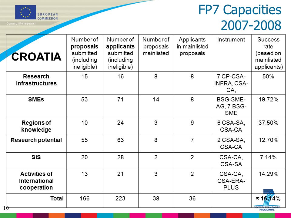 10 FP7 Capacities 2007-2008 CROATIA Number of proposals submitted (including ineligible) Number of applicants submitted (including ineligible) Number of proposals mainlisted Applicants in mainlisted proposals InstrumentSuccess rate (based on mainlisted applicants) Research infrastructures 1516887 CP-CSA- INFRA, CSA- CA, 50% SMEs5371148BSG-SME- AG, 7 BSG- SME 19.72% Regions of knowledge 1024396 CSA-SA, CSA-CA 37.50% Research potential5563872 CSA-SA, CSA-CA 12.70% SiS202822CSA-CA, CSA-SA 7.14% Activities of International cooperation 132132CSA-CA, CSA-ERA- PLUS 14.29% Total1662233836 ≈ 16,14%