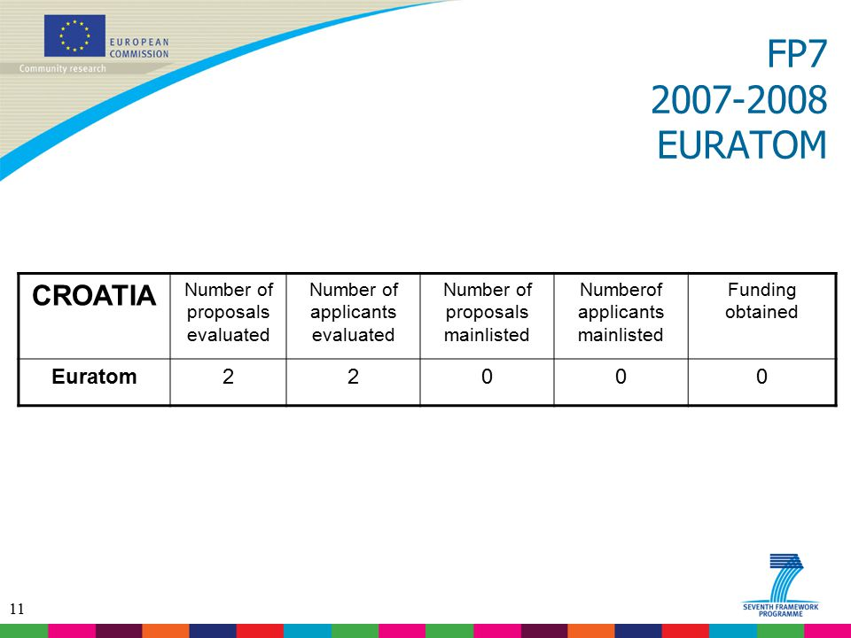11 FP7 2007-2008 EURATOM CROATIA Number of proposals evaluated Number of applicants evaluated Number of proposals mainlisted Numberof applicants mainlisted Funding obtained Euratom22000