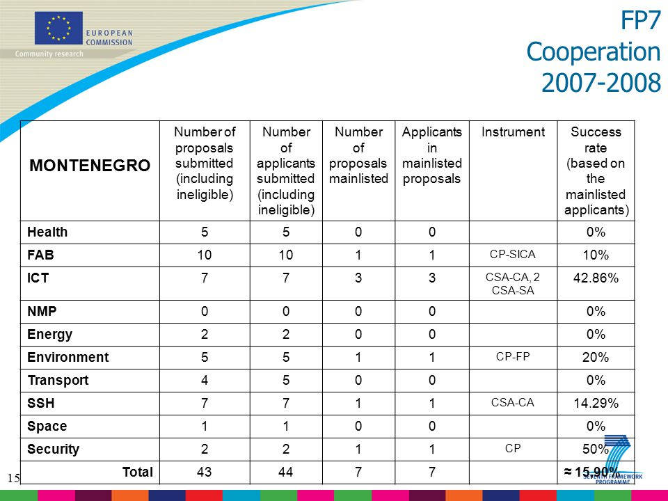 15 FP7 Cooperation 2007-2008 MONTENEGRO Number of proposals submitted (including ineligible) Number of applicants submitted (including ineligible) Number of proposals mainlisted Applicants in mainlisted proposals InstrumentSuccess rate (based on the mainlisted applicants) Health5500 0% FAB10 11 CP-SICA 10% ICT7733 CSA-CA, 2 CSA-SA 42.86% NMP0000 0% Energy2200 0% Environment5511 CP-FP 20% Transport4500 0% SSH7711 CSA-CA 14.29% Space1100 0% Security2211 CP 50% Total434477 ≈ 15,90%