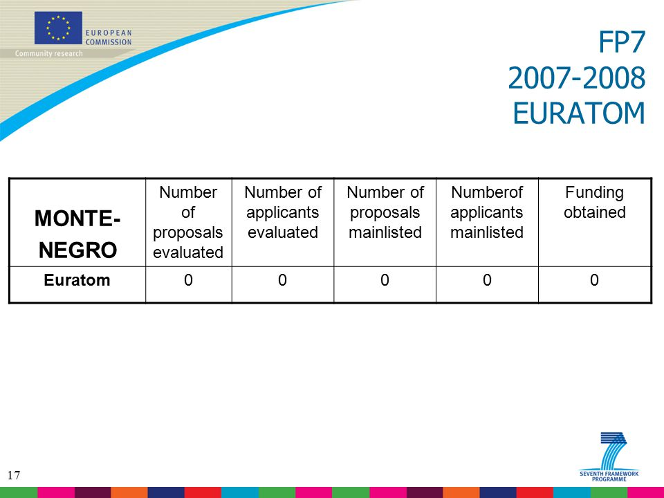 17 FP7 2007-2008 EURATOM MONTE- NEGRO Number of proposals evaluated Number of applicants evaluated Number of proposals mainlisted Numberof applicants mainlisted Funding obtained Euratom00000