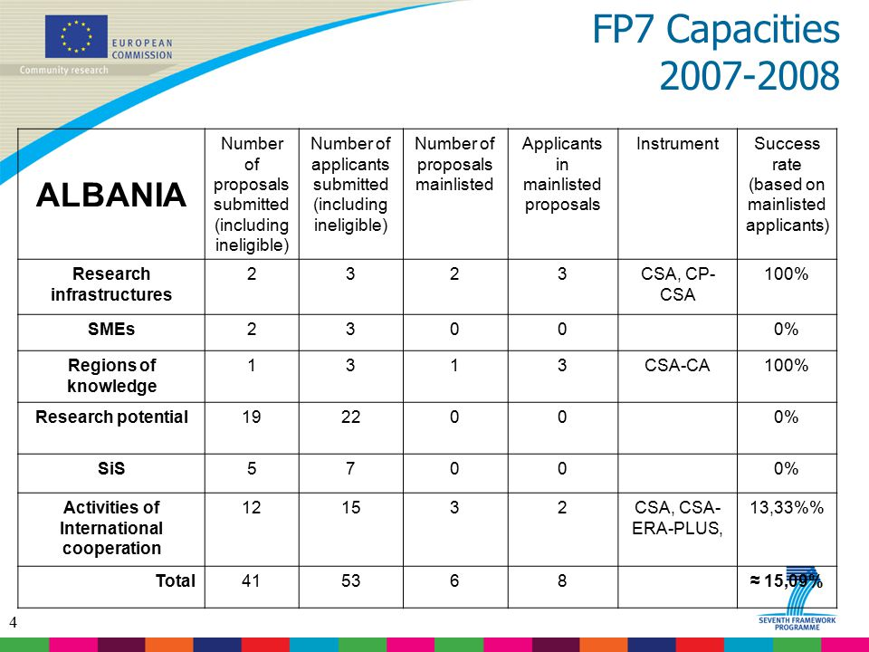 4 FP7 Capacities 2007-2008 ALBANIA Number of proposals submitted (including ineligible) Number of applicants submitted (including ineligible) Number of proposals mainlisted Applicants in mainlisted proposals InstrumentSuccess rate (based on mainlisted applicants) Research infrastructures 2323CSA, CP- CSA 100% SMEs2300 0% Regions of knowledge 1313CSA-CA100% Research potential192200 0% SiS5700 0% Activities of International cooperation 121532CSA, CSA- ERA-PLUS, 13,33% Total415368 ≈ 15,09%