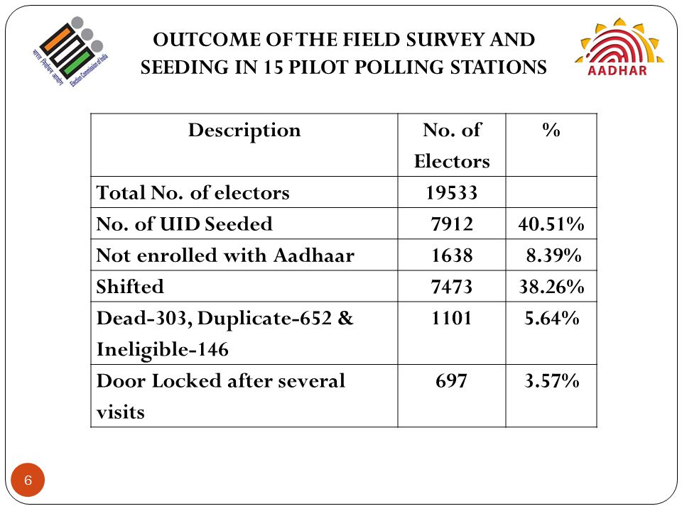 OUTCOME OF THE FIELD SURVEY AND SEEDING IN 15 PILOT POLLING STATIONS Description No. of Electors % Total No. of electors19533 No. of UID Seeded791240.