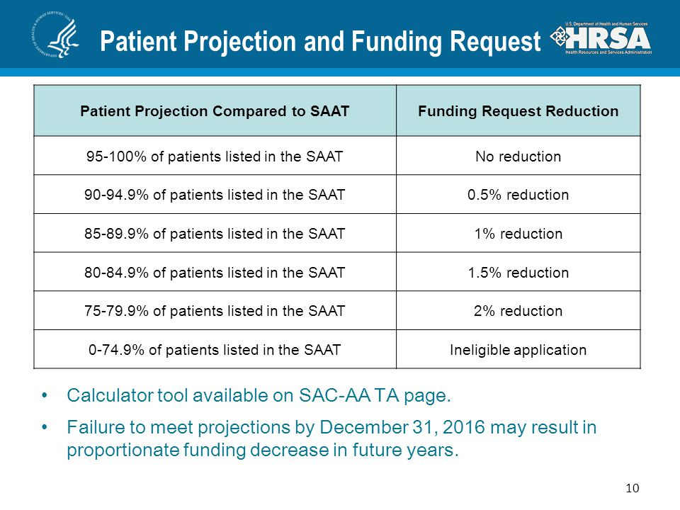 Patient Projection and Funding Request Patient Projection Compared to SAATFunding Request Reduction 95-100% of patients listed in the SAATNo reduction