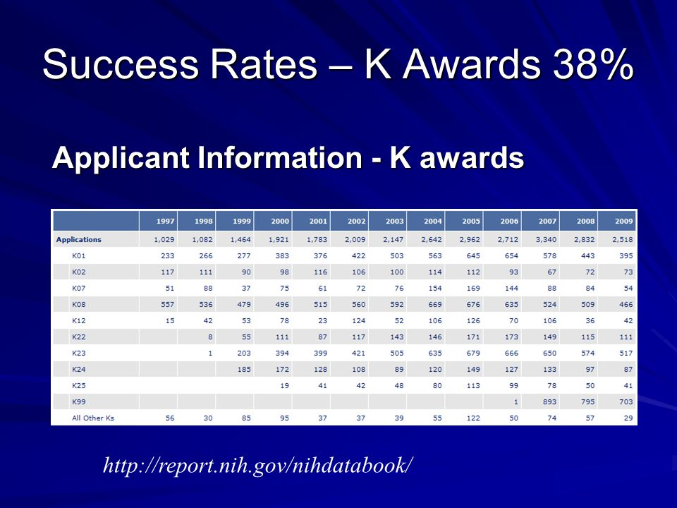 Success Rates – K Awards 38% Applicant Information - K awards http://report.nih.gov/nihdatabook/
