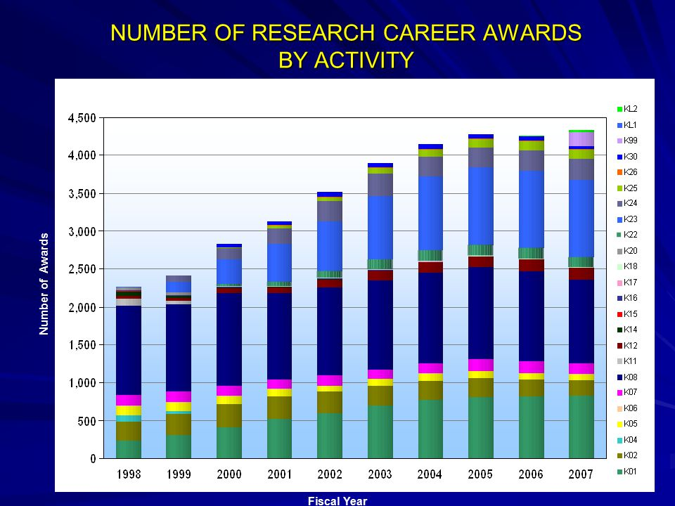 NUMBER OF RESEARCH CAREER AWARDS BY ACTIVITY Fiscal Year Number of Awards