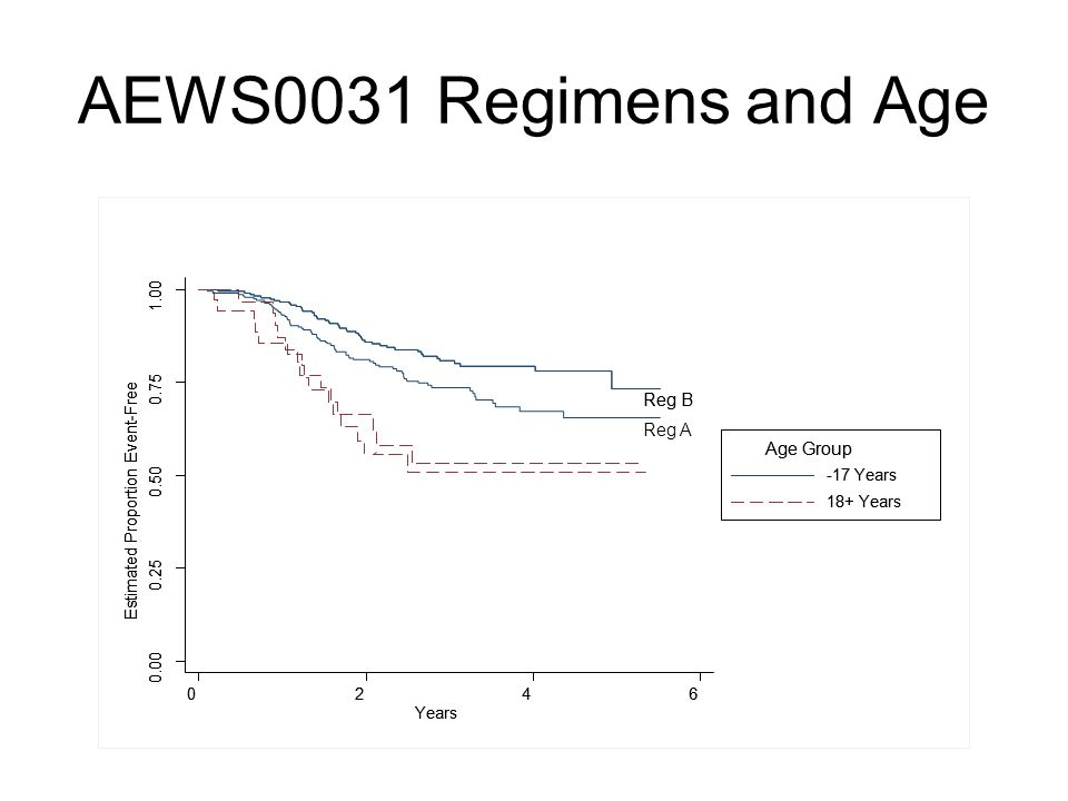 AEWS0031 Regimens and Age Reg B Reg A