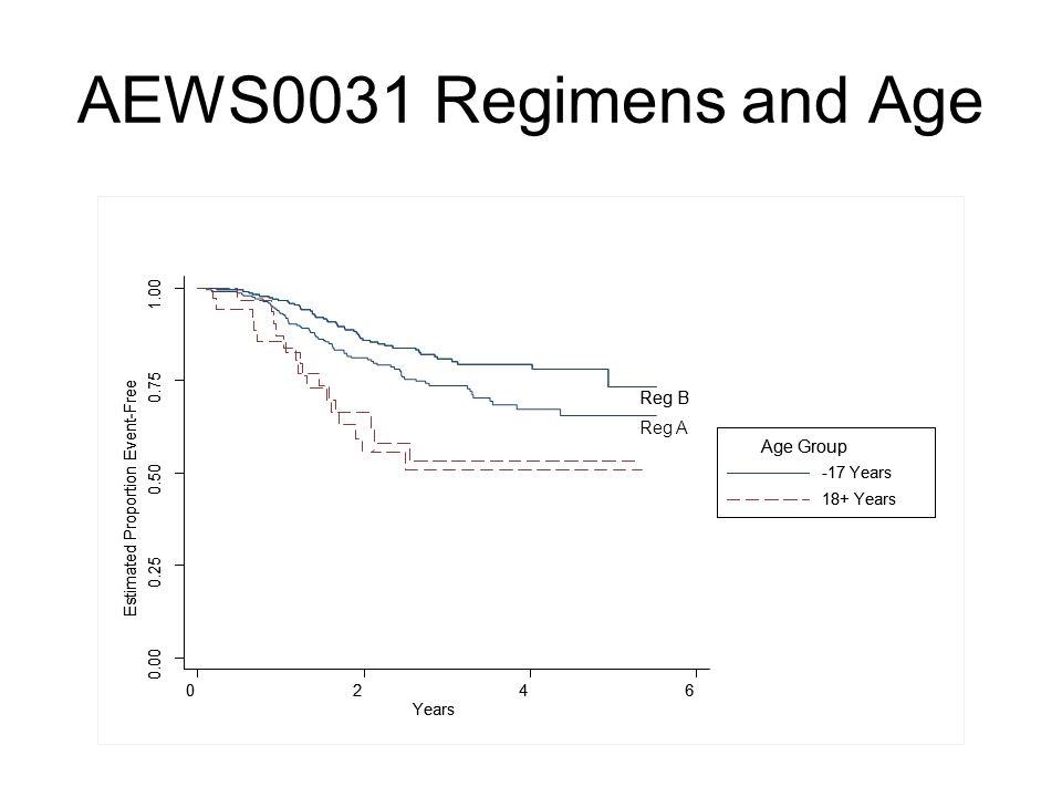 AEWS0031 Regimens and Age Reg B Reg A