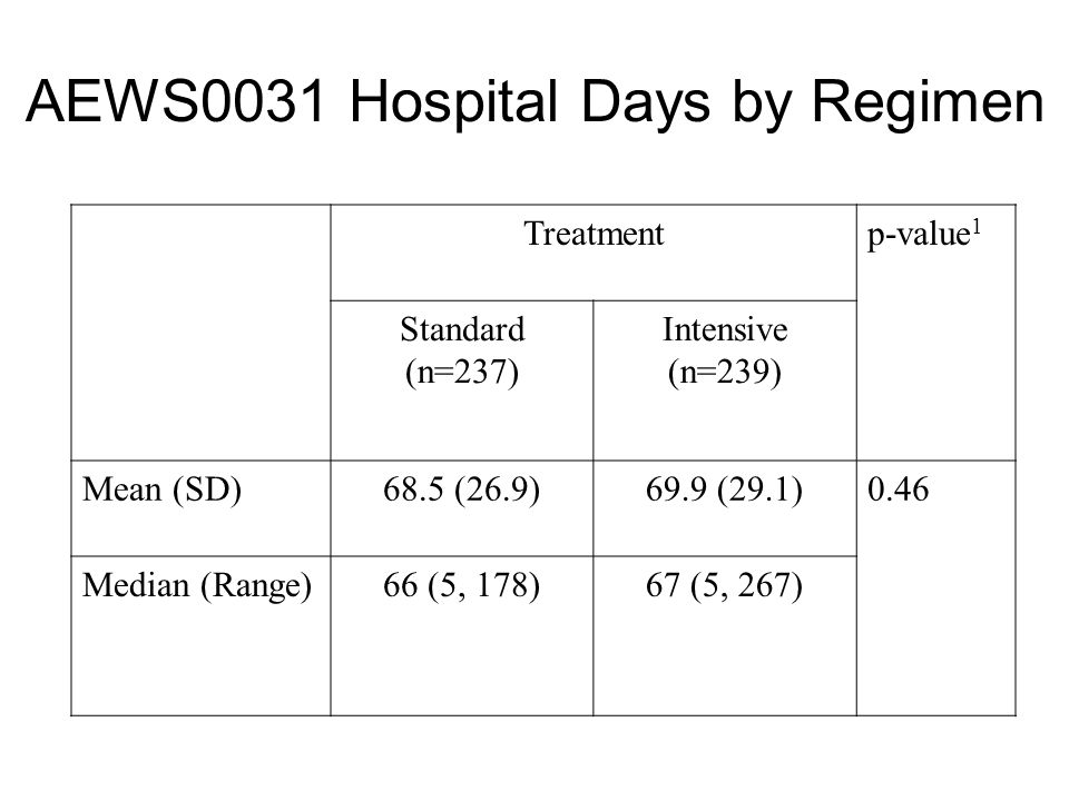 AEWS0031 Hospital Days by Regimen Treatmentp-value 1 Standard (n=237) Intensive (n=239) Mean (SD)68.5 (26.9)69.9 (29.1)0.46 Median (Range)66 (5, 178)6