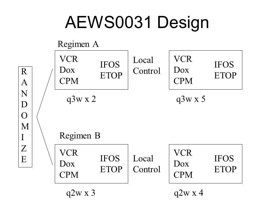 AEWS0031 Design RANDOMIZERANDOMIZE VCR Dox CPM IFOS ETOP VCR Dox CPM IFOS ETOP VCR Dox CPM IFOS ETOP VCR Dox CPM IFOS ETOP Regimen A q3w x 2 Local Control q2w x 3 q3w x 5 q2w x 4 Regimen B