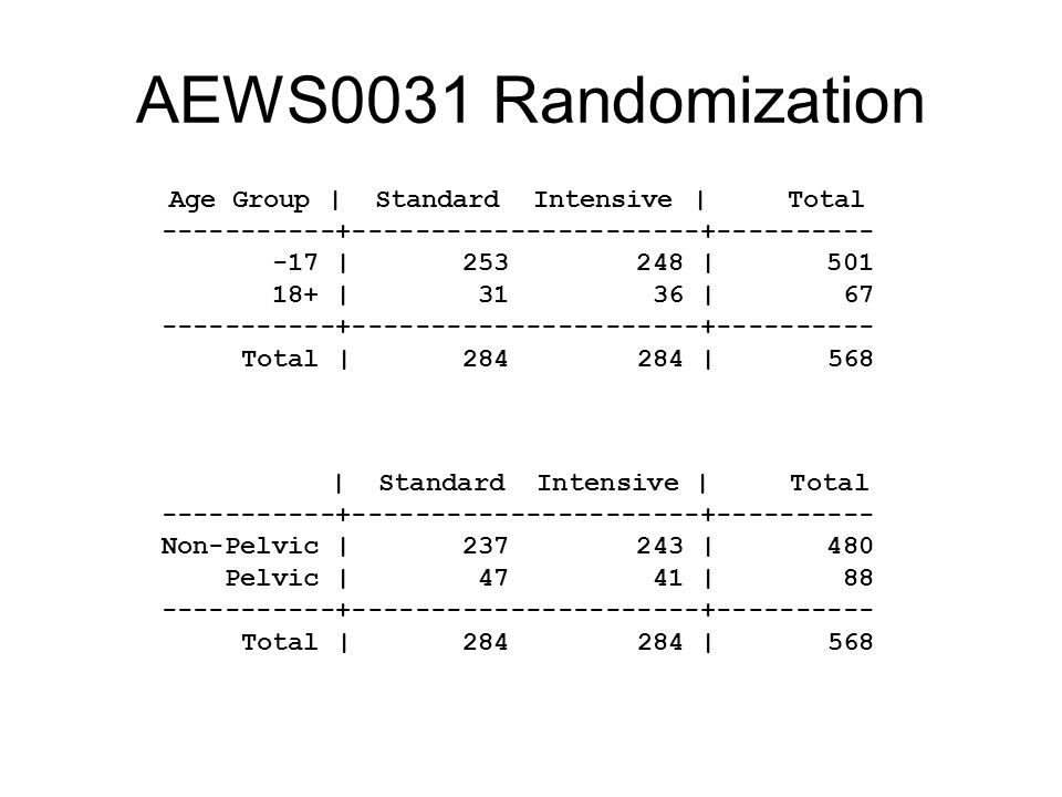 AEWS0031 Randomization Age Group | Standard Intensive | Total -----------+----------------------+---------- -17 | 253 248 | 501 18+ | 31 36 | 67 -----