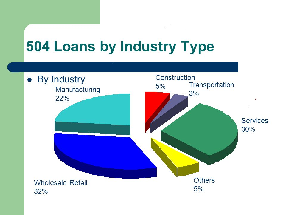 504 Loans by Industry Type By Industry Services 30% Manufacturing 22% Wholesale Retail 32% Others 5% Construction 5% Transportation 3%