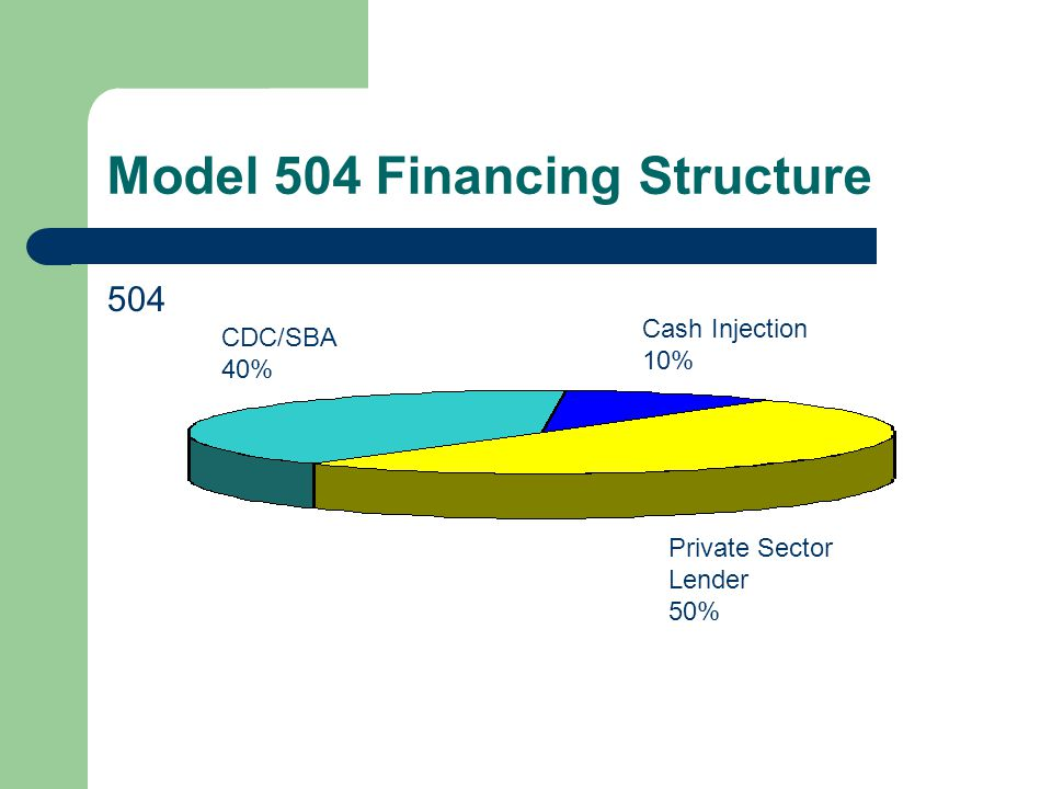 Structure Guidelines Equity or Local Injection – Minimum is usually 10% – Limited use or Start Up 15%; Both 20% – In the form of cash or equity in real estate – Usually required of the borrower – May be a loan from CDC or other lender (rate); if secured, it must be subordinate to CDC/SBA and private sector lender.