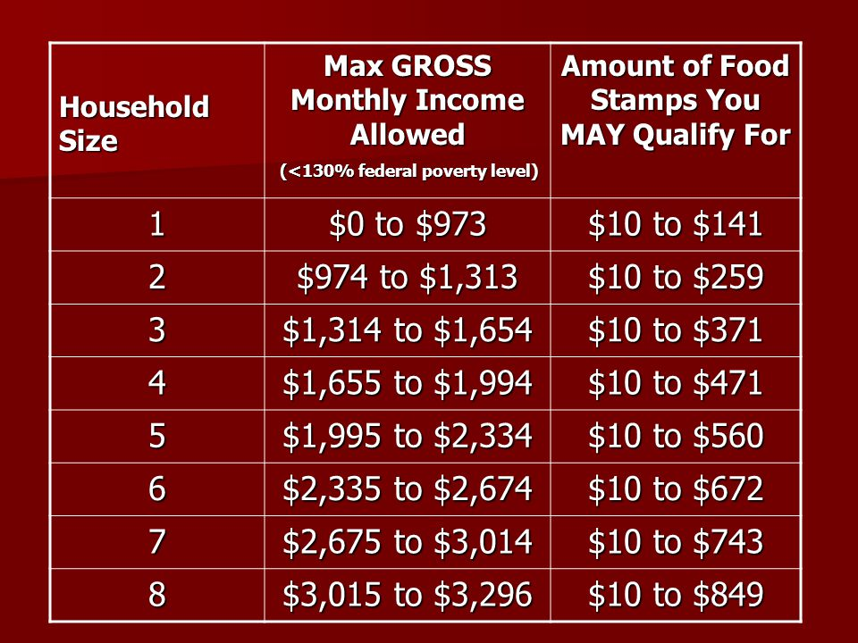 Household Size Max GROSS Monthly Income Allowed (<130% federal poverty level) (<130% federal poverty level) Amount of Food Stamps You MAY Qualify For 1 $0 to $973 $10 to $141 2 $974 to $1,313 $10 to $259 3 $1,314 to $1,654 $10 to $371 4 $1,655 to $1,994 $10 to $471 5 $1,995 to $2,334 $10 to $560 6 $2,335 to $2,674 $10 to $672 7 $2,675 to $3,014 $10 to $743 8 $3,015 to $3,296 $10 to $849