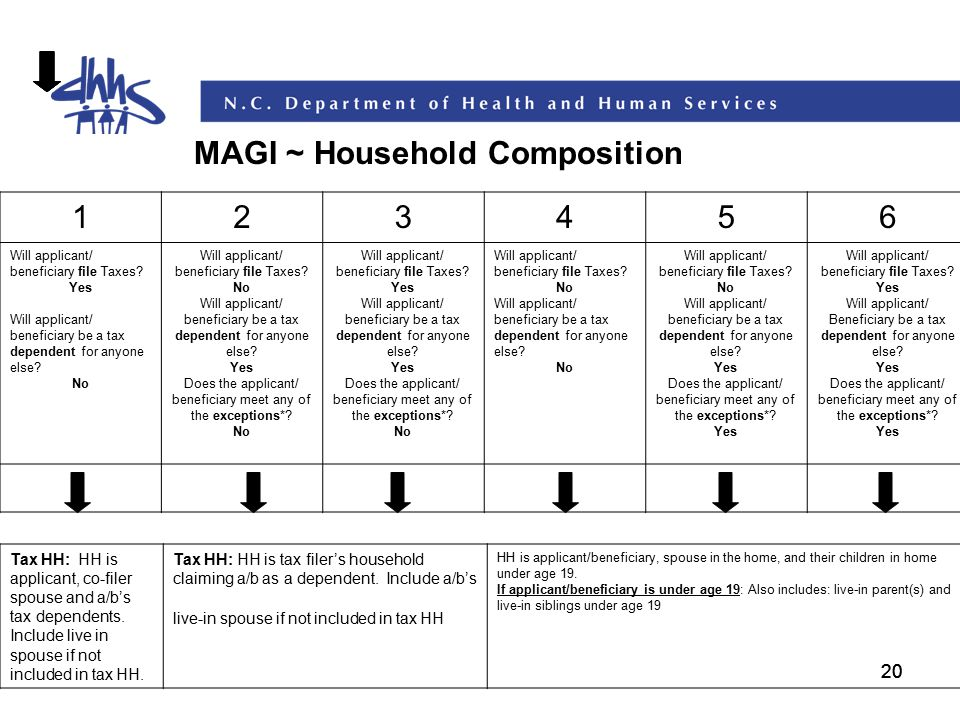 20 MAGI ~ Household Composition 123456 Will applicant/ beneficiary file Taxes? Yes Will applicant/ beneficiary be a tax dependent for anyone else? No