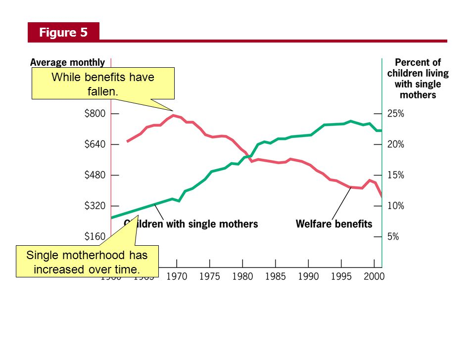 Figure 5 Single motherhood has increased over time. While benefits have fallen.