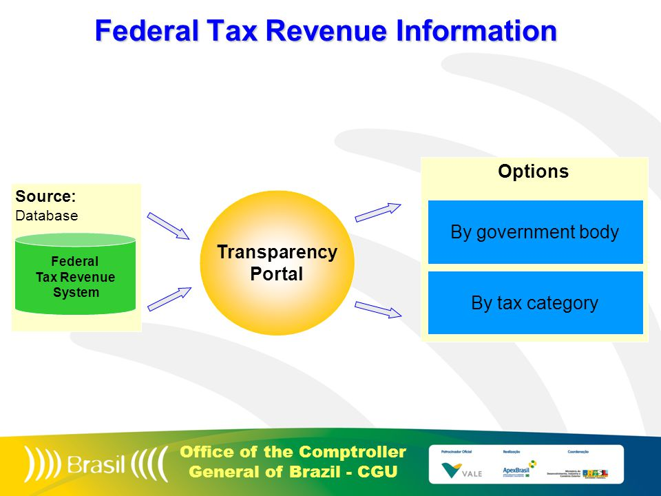 Office of the Comptroller General of Brazil - CGU Source: Database Federal Tax Revenue Information Federal Tax Revenue System Transparency Portal Options By government body By tax category