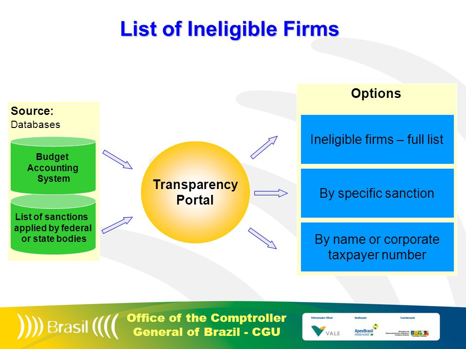 Office of the Comptroller General of Brazil - CGU Options Source: Databases List of Ineligible Firms List of sanctions applied by federal or state bodies Budget Accounting System Ineligible firms – full list By specific sanction By name or corporate taxpayer number Transparency Portal