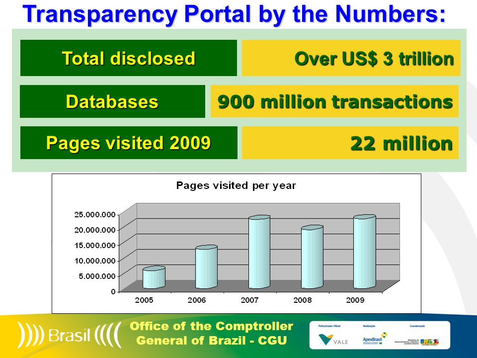 Office of the Comptroller General of Brazil - CGU Transparency Portal by the Numbers: Total disclosed Databases Over US$ 3 trillion 900 million transactions Pages visited 2009 22 million