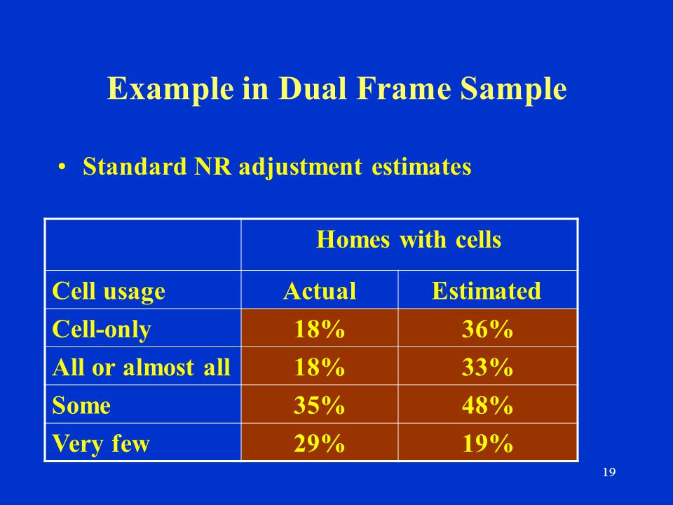 19 Example in Dual Frame Sample Standard NR adjustment estimates Homes with cells Cell usageActualEstimated Cell-only18%36% All or almost all18%33% Some35%48% Very few29%19%