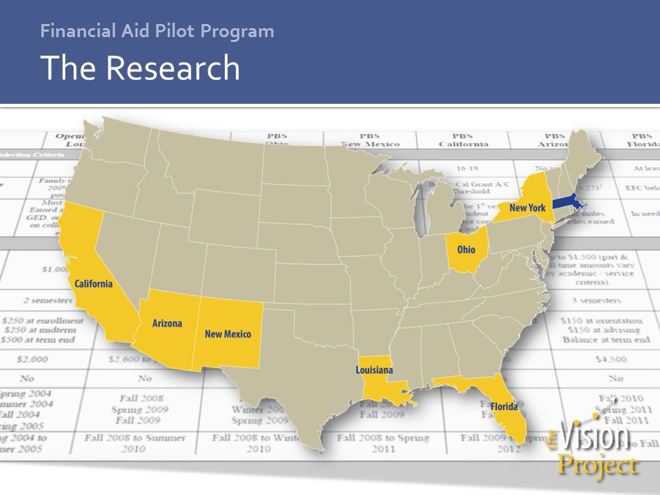 Financial Aid Pilot Program The Research
