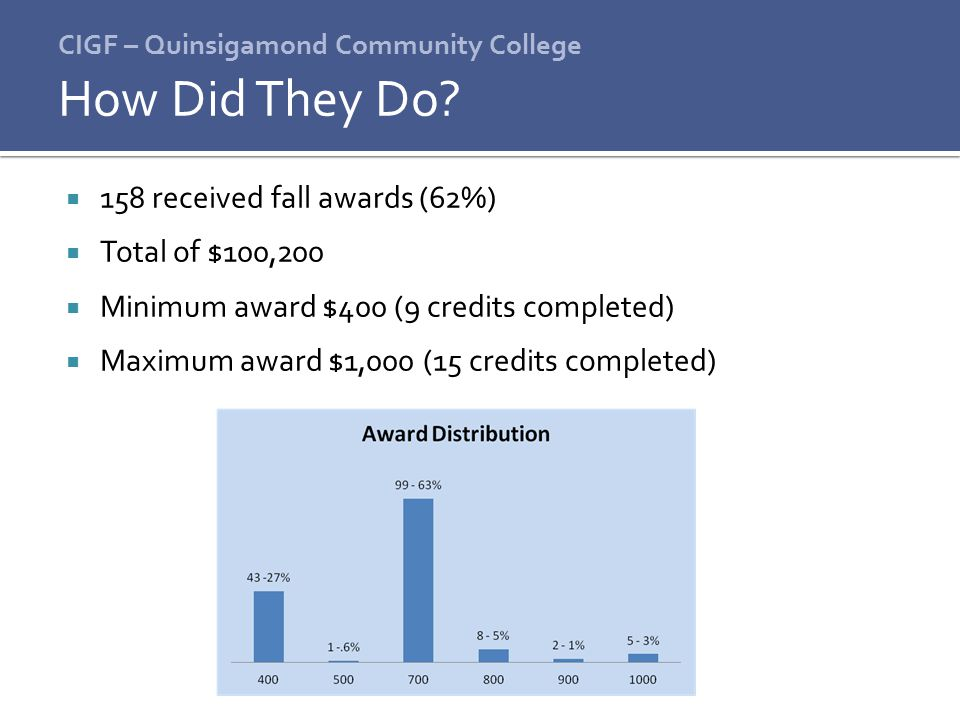 CIGF – Quinsigamond Community College  158 received fall awards (62%)  Total of $100,200  Minimum award $400 (9 credits completed)  Maximum award $1,000 (15 credits completed) How Did They Do?