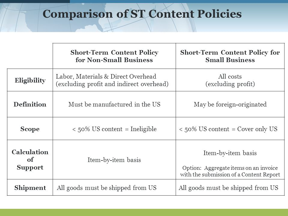 Comparison of ST Content Policies Short-Term Content Policy for Non-Small Business Short-Term Content Policy for Small Business Eligibility Labor, Materials & Direct Overhead (excluding profit and indirect overhead) All costs (excluding profit) DefinitionMust be manufactured in the USMay be foreign-originated Scope< 50% US content = Ineligible< 50% US content = Cover only US Calculation of Support Item-by-item basis Option: Aggregate items on an invoice with the submission of a Content Report Shipment All goods must be shipped from US