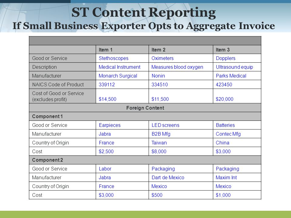 ST Content Reporting If Small Business Exporter Opts to Aggregate Invoice Item 1Item 2Item 3 Good or ServiceStethoscopesOximetersDopplers DescriptionMedical InstrumentMeasures blood oxygenUltrasound equip ManufacturerMonarch SurgicalNoninParks Medical NAICS Code of Product339112334510423450 Cost of Good or Service (excludes profit)$14,500$11,500$20,000 Foreign Content Component 1 Good or ServiceEarpiecesLED screensBatteries ManufacturerJabraB2B MfgContec Mfg Country of OriginFranceTaiwanChina Cost$2,500$8,000$3,000 Component 2 Good or ServiceLaborPackaging ManufacturerJabraDart de MexicoMaxim Int Country of OriginFranceMexico Cost$3,000$500$1,000