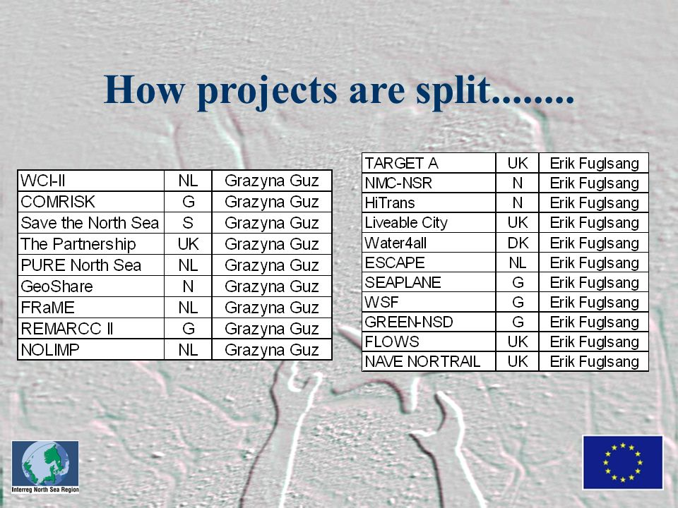 How projects are split........