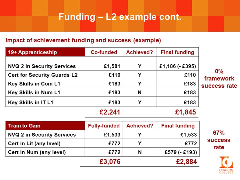Funding – L2 example cont.
