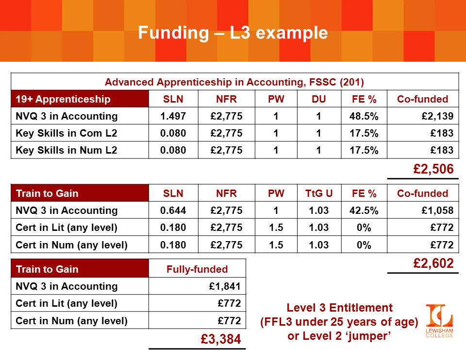Funding – L3 example Advanced Apprenticeship in Accounting, FSSC (201) 19+ ApprenticeshipSLNNFRPWDUFE %Co-funded NVQ 3 in Accounting1.497£2,7751148.5%£2,139 Key Skills in Com L20.080£2,7751117.5%£183 Key Skills in Num L20.080£2,7751117.5%£183 £2,506 Train to GainSLNNFRPWTtG UFE %Co-funded NVQ 3 in Accounting0.644£2,77511.0342.5%£1,058 Cert in Lit (any level)0.180£2,7751.51.030%£772 Cert in Num (any level)0.180£2,7751.51.030%£772 £2,602 Train to GainFully-funded NVQ 3 in Accounting£1,841 Cert in Lit (any level)£772 Cert in Num (any level)£772 £3,384 Level 3 Entitlement (FFL3 under 25 years of age) or Level 2 'jumper'