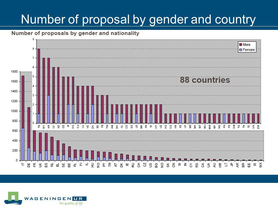 Selected proposal per million inhabitants