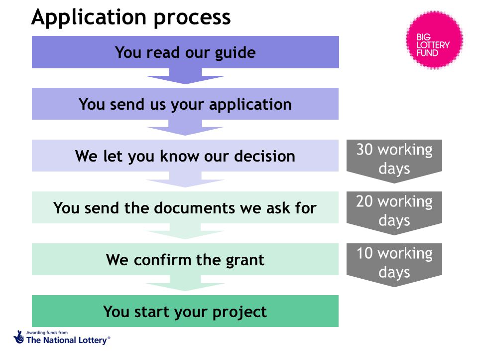 You send us your application We let you know our decision You read our guide You send the documents we ask for We confirm the grant You start your project Application process 30 working days 20 working days 10 working days