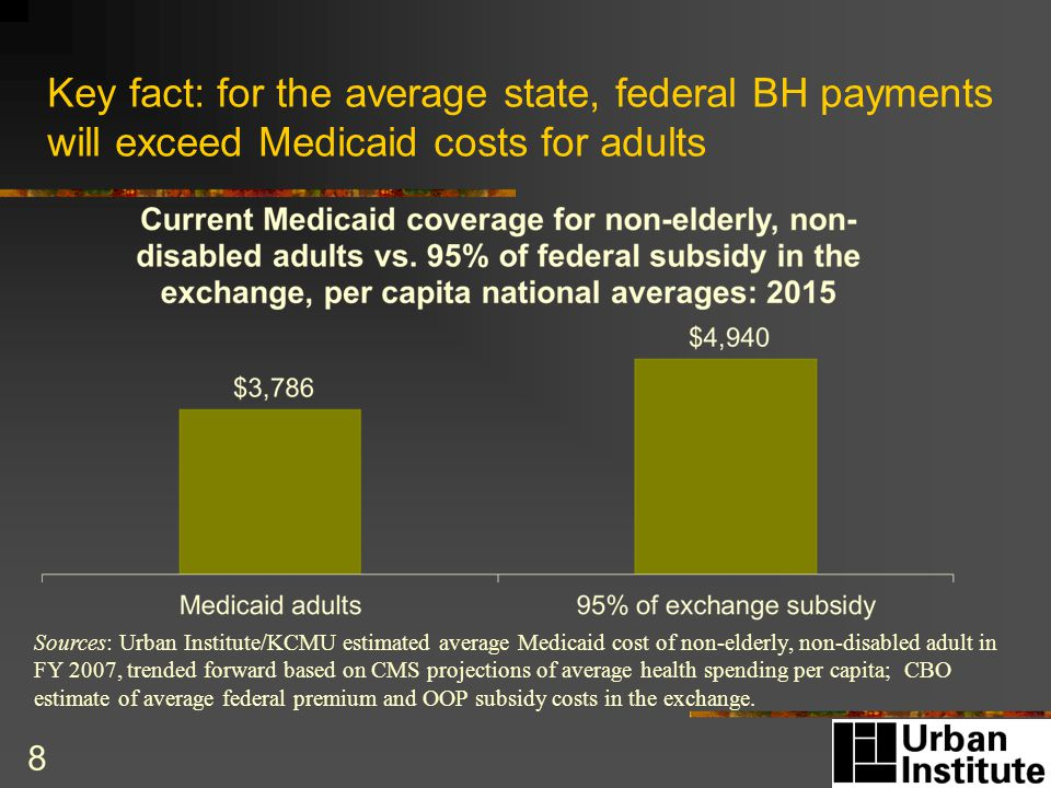 Key fact: for the average state, federal BH payments will exceed Medicaid costs for adults 8 Sources: Urban Institute/KCMU estimated average Medicaid cost of non-elderly, non-disabled adult in FY 2007, trended forward based on CMS projections of average health spending per capita; CBO estimate of average federal premium and OOP subsidy costs in the exchange.