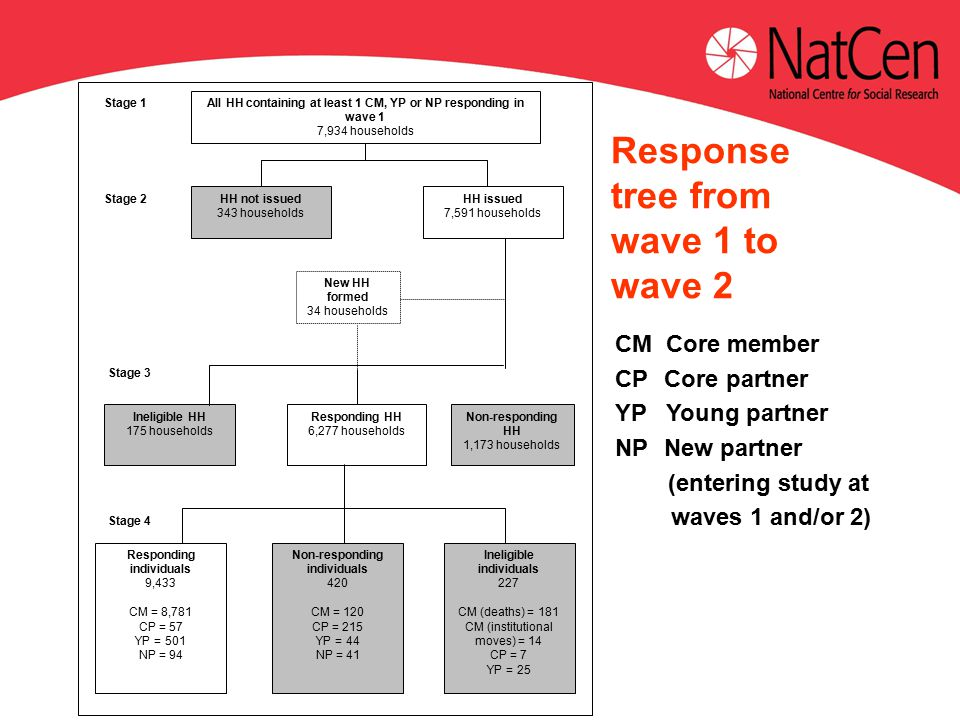 Response tree from wave 1 to wave 2 CM Core member CP Core partner YP Young partner NP New partner (entering study at waves 1 and/or 2) Stage 1 All HH containing at least 1 CM, YP or NP responding in wave 1 7,934 households Stage 2 HH not issued 343 households HH issued 7,591 households New HH formed 34 households Stage 3 Ineligible HH 175 households Responding HH 6,277 households Non-responding HH 1,173 households Stage 4 Responding individuals 9,433 CM = 8,781 CP = 57 YP = 501 NP = 94 Non-responding individuals 420 CM = 120 CP = 215 YP = 44 NP = 41 Ineligible individuals 227 CM (deaths) = 181 CM (institutional moves) = 14 CP = 7 YP = 25