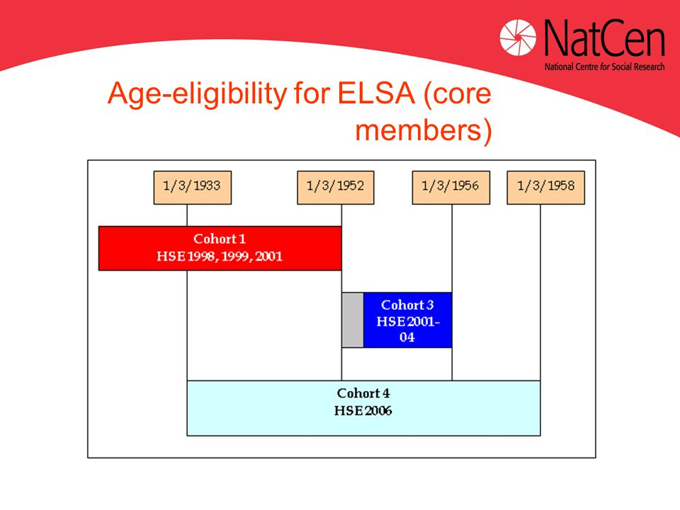 Age-eligibility for ELSA (core members)