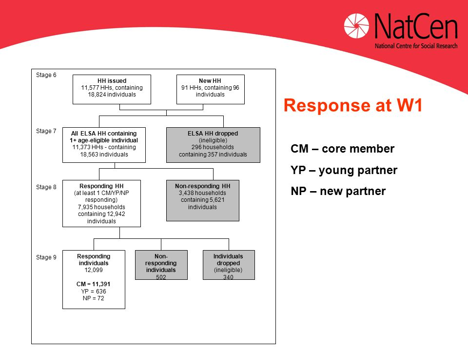 Response at W1 CM – core member YP – young partner NP – new partner Stage 6 Stage 7 Stage 8 Stage 9 HH issued 11,577 HHs, containing 18,824 individuals New HH 91 HHs, containing 96 individuals All ELSA HH containing 1+ age-eligible individual 11,373 HHs - containing 18,563 individuals ELSA HH dropped (ineligible) 296 households containing 357 individuals Responding HH (at least 1 CM/YP/NP responding) 7,935 households containing 12,942 individuals Non-responding HH 3,438 households containing 5,621 individuals Responding individuals 12,099 CM = 11,391 YP = 636 NP = 72 Non- responding individuals 502 Individuals dropped (ineligible) 340