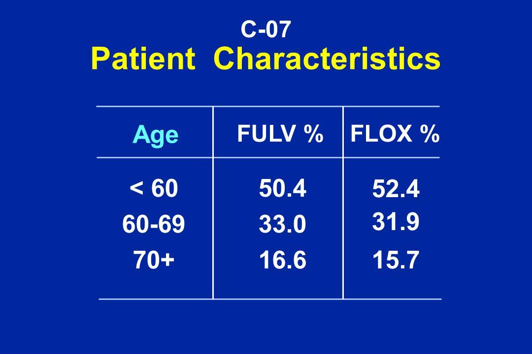 C-07 Patient Characteristics FULV %FLOX % < 60 60-69 70+ 50.4 33.0 16.6 52.4 31.9 15.7 Age
