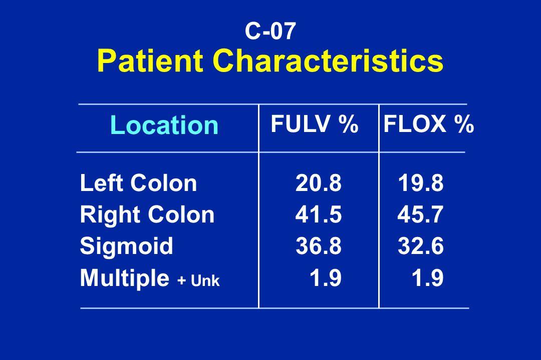 C-07 Patient Characteristics FULV %FLOX % Left Colon Right Colon Sigmoid Multiple + Unk 20.8 41.5 36.8 1.9 19.8 45.7 32.6 1.9 Location
