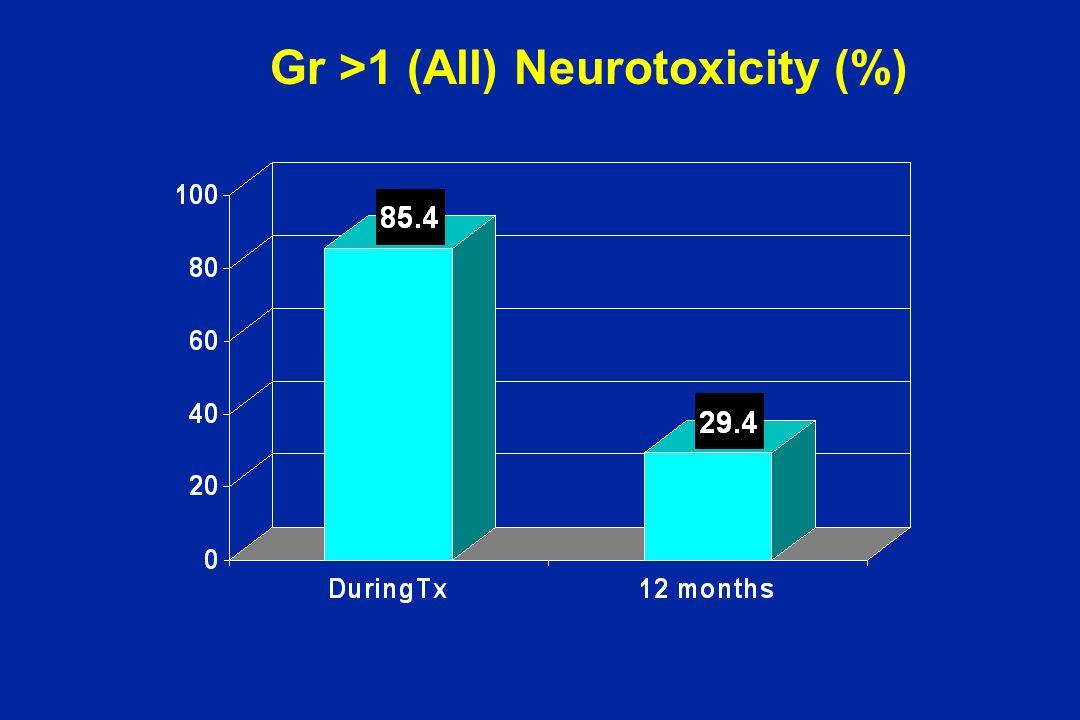 Gr >1 (All) Neurotoxicity (%)