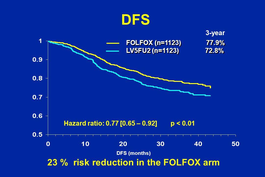DFS DFS (months) Hazard ratio: 0.77 [0.65 – 0.92] p < 0.01 FOLFOX (n=1123) 77.9% LV5FU2 (n=1123) 72.8% FOLFOX (n=1123) 77.9% LV5FU2 (n=1123) 72.8% 23 % risk reduction in the FOLFOX arm 3-year