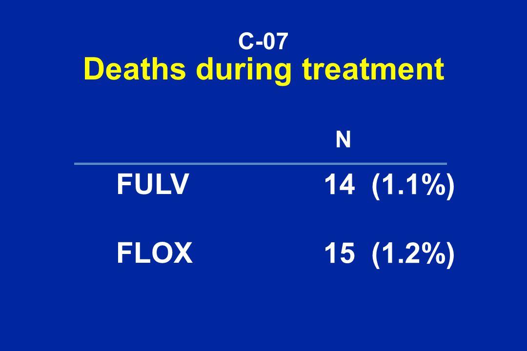 C-07 Deaths during treatment FULV FLOX 14 (1.1%) 15 (1.2%) N
