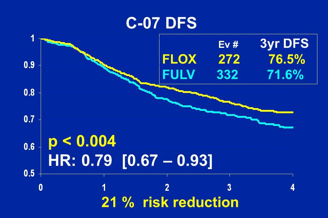 Ev # 3yr DFS FLOX 272 76.5% FULV 332 71.6% p < 0.004 HR: 0.79 [0.67 – 0.93] 21 % risk reduction C-07 DFS