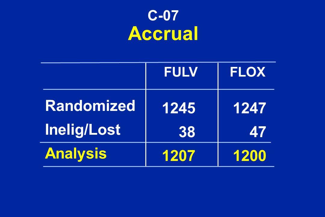 C-07 Accrual FULVFLOX Randomized Inelig/Lost Analysis 1245 38 1207 1247 47 1200