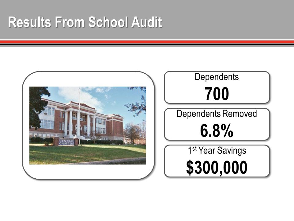Results From School Audit Dependents 700 Dependents Removed 6.8% 1 st Year Savings $300,000