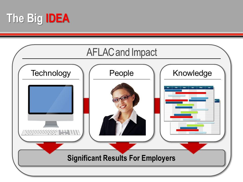 The Big IDEA AFLAC and Impact Significant Results For Employers TechnologyPeople Knowledge