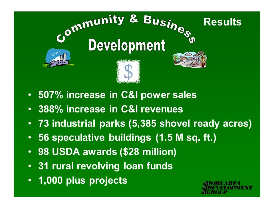 Results 507% increase in C&I power sales 388% increase in C&I revenues 73 industrial parks (5,385 shovel ready acres) 56 speculative buildings (1.5 M sq.