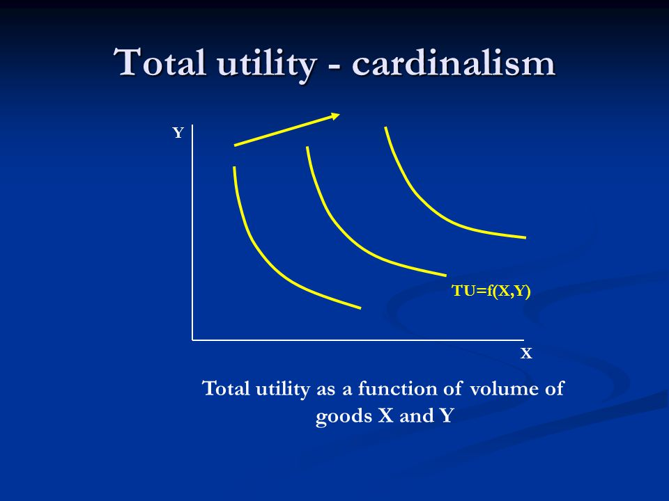 Ordinalism ORDINALISTIC APPROACH – utility unmeasureable (or does not make any sence to measure it), but consumer is able to consider commodity cages from the utility point of view V.