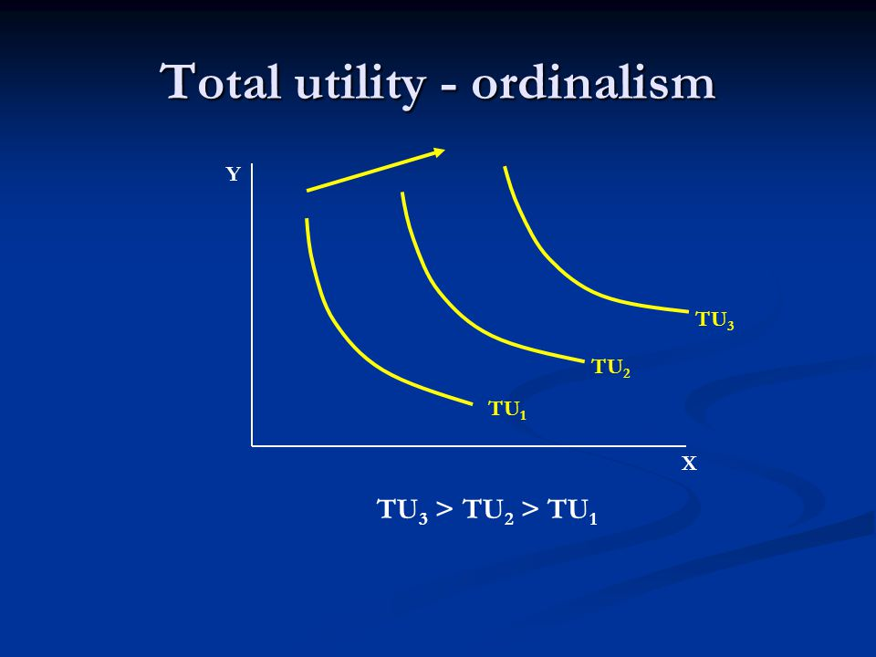 Total utility - cardinalism TU=f(X,Y) Y X Total utility as a function of volume of goods X and Y